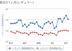 ^DJI - NYダウ アストラゼネカ頑張って欲しいね 日本に製造拠点あるし期待 しかしガソリン下がらないですね