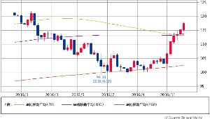 ^DJI - NYダウ 円ドル 117.44-117.47↑(16/12/15 15:39) +0.41 (+0.