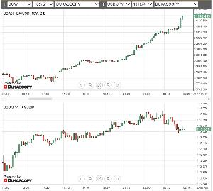 ^DJI - NYダウ ダウ +300 お祭り でも、ドルは上がらない  株以外は冷静、ドルは対ユーロで下がり気味。 ダウ高