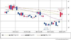 ^DJI - NYダウ 日経平均 ボラティリティインデックス 18.26↑ (17/03/23 15:09) -0