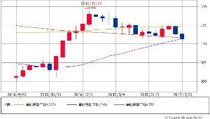 ^DJI - NYダウ 円ドル 111.34-111.35↓(17/03/23 15:30) +0.20 (+0.