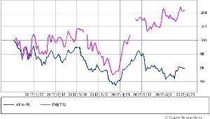 ^DJI - NYダウ 円ドル/日経平均 6ヶ月 これでイイのだ (バカボンのパパ風) 日銀力なのだ