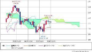^DJI - NYダウ 円ドル 111.22-111.26↓(17/06/23 15:30) -0.10 (-0.
