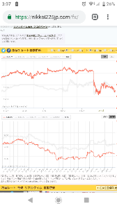 ^DJI - NYダウ ドル円下げてるから日経は余計下がるかもね。 明日。 米株と違って買い戻し入ってないね。