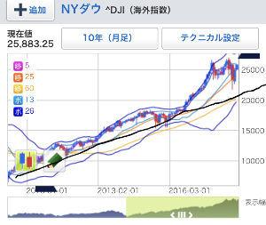 ^DJI - NYダウ 10年チャート見ると次の調整はダウ20000ドルだな。