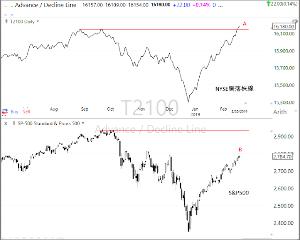 ^DJI - NYダウ 落株線が新高値を記録した。 このような状況で、ベアマーケットが始まることは決して無い。  -- ポー