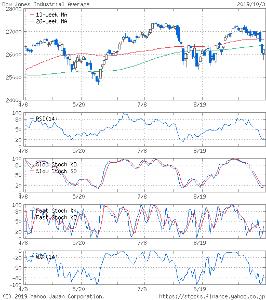 ^DJI - NYダウ ダウ おとといの終値時  ⚫複数の指標で売られ過ぎ極限値到達=⚫大底圏極点領域到達=⚫もうこれ以上下