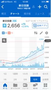 ^DJI - NYダウ 1952新日本空調は 長期チャートの形が良いので 良さそうです。