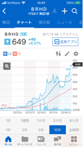 ^DJI - NYダウ 1726BRHDの長期チャートは 形が良いので良さそうです。