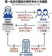 8987 - ジャパンエクセレント投資法人 89歳元営業職員が19億円詐取 第一生命 に報告命令  2020年10月13日 朝日新聞   計19