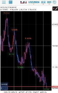 mxnjpy - メキシコ ペソ / 日本 円 以前も書いたんですけど「mxnjpy」という通貨の組み合わせのチャートを見ているのは、ほぼ日本人だけ