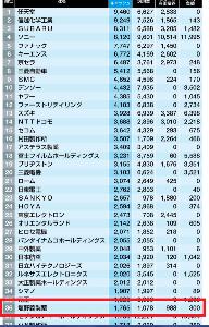 4585 - (株)UMNファーマ 金持ち企業ランキング36位