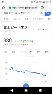 1848 - (株)富士ピー・エス 【落ちるナイフ】は掴むな 1年チャートで見ても下げ続けてる  この前の320円付近で反発買いしたのは
