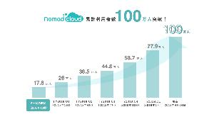 3491 - (株)GA technologies ノマドクラウド賃貸はサブスクリプション型のサービスで2年半で利用顧客数100万人、導入不動産仲介業者