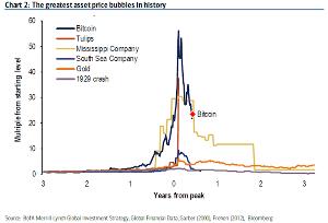 技術オタクは目先の利益より知的好奇心! ビットコインは史上最大級のバブル崩壊へ向かう            仮想通貨ビットコインは、歴史を揺