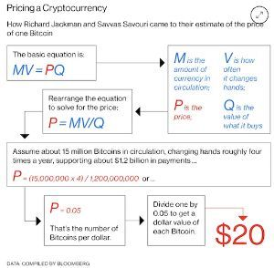 技術オタクは目先の利益より知的好奇心! ビットコインの本源的価値は20ドル            エコノミストのサッバス・サブリ氏とリチャー