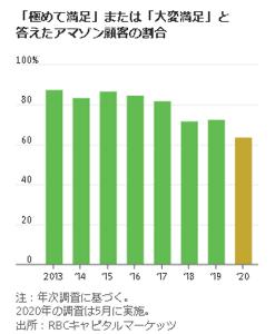 AMZN - アマゾン・ドット・コム アマゾン顧客満足度が低下、コロナ需要増の半面(WSJ)  「調査によると、アマゾンの顧客で1カ月に少