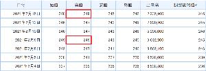 8410 - (株)セブン銀行 > 日足は3天秤 >  > 週足、月足はV字上げしてますが、、、 >  &g
