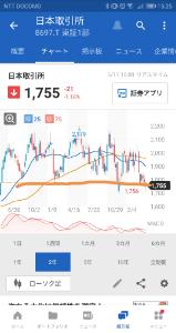 8697 - (株)日本取引所グループ ネックライン割れました
