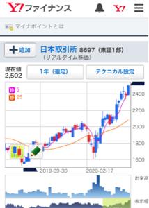 8697 - (株)日本取引所グループ 長期チャートは形が良いですね!