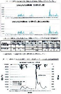 松本地方の年最大降雨量分布(長野地方気象台松本測候所測定値による。) [薄川流出解析]降雨パターンの引伸ばし・流出解析結果  対象降雨(群)とは洪水防御計画の目標である治