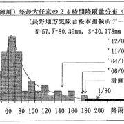 松本地方の年最大降雨量分布(長野地方気象台松本測候所測定値による。)
