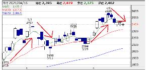 6890 - (株)フェローテックホールディングス チャート崩れてるんですか? 少し前もこのような展開になってましたよね。 株価は上昇、下落を繰り返しな