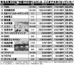 6890 - (株)フェローテックホールディングス TDKや村田も中国にべったりですよ〜