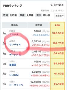 4592 - サンバイオ(株) 【おさらい】  今でも日本の全株式銘柄の中で、 2番目に「超割高」なサンバイオ株 💉💀  (根拠:み