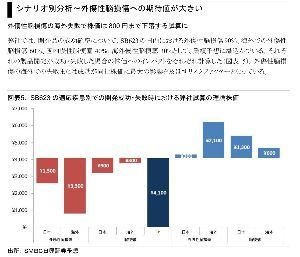 4592 - サンバイオ(株) 日興の前任者川村さんの7月のレポートみると 2月の脳梗塞の結果をうけてすでにレーティングを半額にした