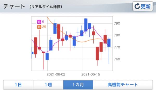 2884 - (株)ヨシムラ・フード・ホールディングス この北内チャートは  どこのーだ❓  片山ちゅんチュン