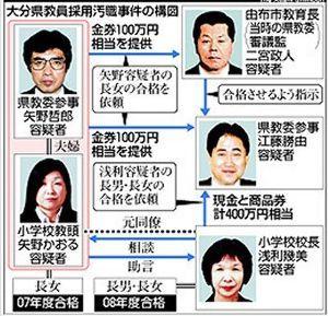教師の不祥事 大分県では露見したが、 日本全国どこでも行われている事。