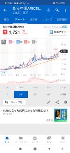 2553 - One ETF 南方 中国A株 CSI500 2021/09/11