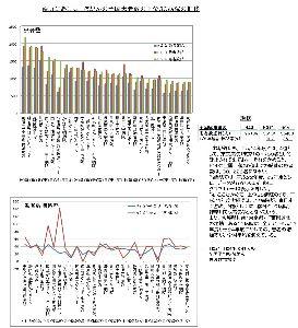 内部被曝と健康被害、食品の安全性☆☆ 肺がんデータ