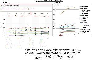 内部被曝と健康被害、食品の安全性☆☆ 東大病院、データソース2つ分