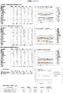 内部被曝と健康被害、食品の安全性☆☆ 病院情報局からの、穏やかなデータ(3病院例と、平均退院者数)