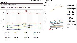 内部被曝と健康被害、食品の安全性☆☆ 東京大学病院、ソースの違いによる、疾患別の患者数推移比較