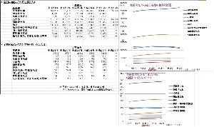 内部被曝と健康被害、食品の安全性☆☆ 全国の各種症例死亡に関する、人口動態調査資料