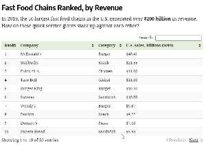 WEN - ウェンディーズ Fast Food チェーンとしては売上ランキングで7位です。