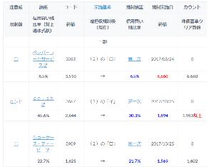 5950 - 日本パワーファスニング(株) 現在既に増し担になっておる銘柄17のうち 規制前より上がっておる銘柄は7つ、下がっておるのは10じゃ