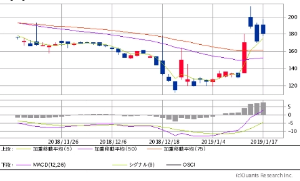 5950 - 日本パワーファスニング(株) 現在の加重移動平均線チャートはこちら  明日の⚫️5日加重移動平均線は、✴️185辺りに上がってくる