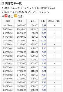 2538 - ジャパン・フード&リカー・アライアンス(株) 59まで付けても賃借改善されてるな   いいね〜    とりあえず目先の70カモ〜ン🌸