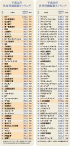 3990 - UUUM(株) NYダウも26000ドルタッチしてきて安心ですねー。  平成元年と平成30年の時価総額ランキング添付
