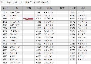 2160 ‐(株)ジーエヌアイグループ 四季報先取り新興株50