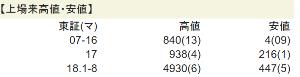 2160 ‐(株)ジーエヌアイグループ nanさん、nanか怒ってる😘?? そろそろ秋色の~に改名かなぁ🎃 そのうち分割を繰り返し株価上がり