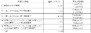 2160 ‐(株)ジーエヌアイグループ またまた連投ですぅ😜 あちらのmliさん💛資料使ってくれてありがとです🙇 小野薬(以上)の時価総額に