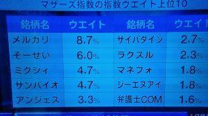 2160 ‐(株)ジーエヌアイグループ 🈁です(⋈◍>◡<◍)。✧♡  本日の日経CNBCで「マザーズ指数ウエイト」にGNIが8位だそうです