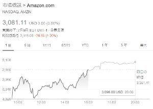 AMZN - アマゾン・ドット・コム アマゾン,時間前取引で 3,118.69ドル  +37.58ドル (1.22%) 今日も期待できそう