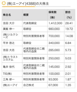 4284 - (株)ソルクシーズ 大株主第3位‼️ 14.08%所持🚀 明日買えるかなぁ?