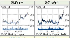 9064 - ヤマトホールディングス(株) アゲアゲ継続!!